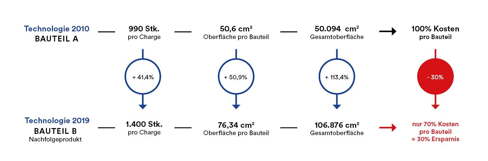 Kosteneinsparung Spindel, RÜBIG Anlagentechnik